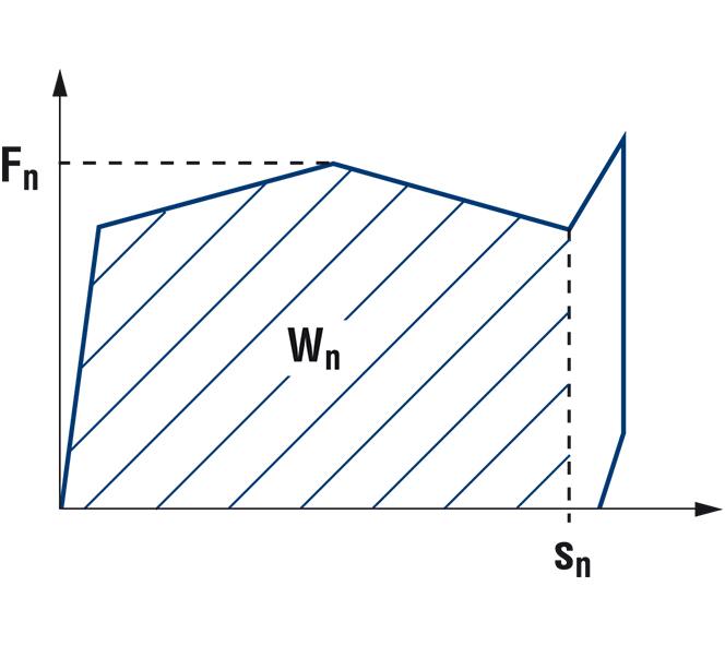 Statisches Diagramm OSD Dämpfer